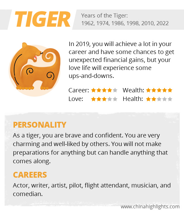 meaning of tiger in chinese horoscope