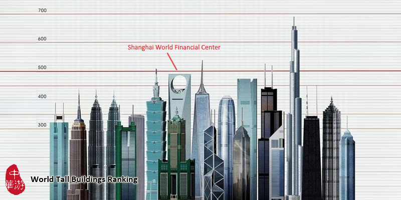 Tall buildings ranking