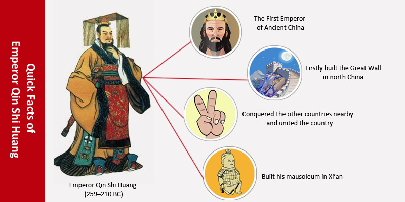 Quick facts of Qin Shi Huang