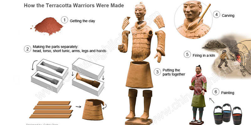 How to make a terra cotta warrior