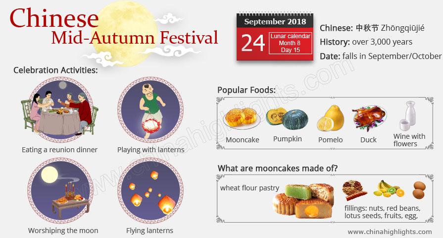 mid autumn festival infographic