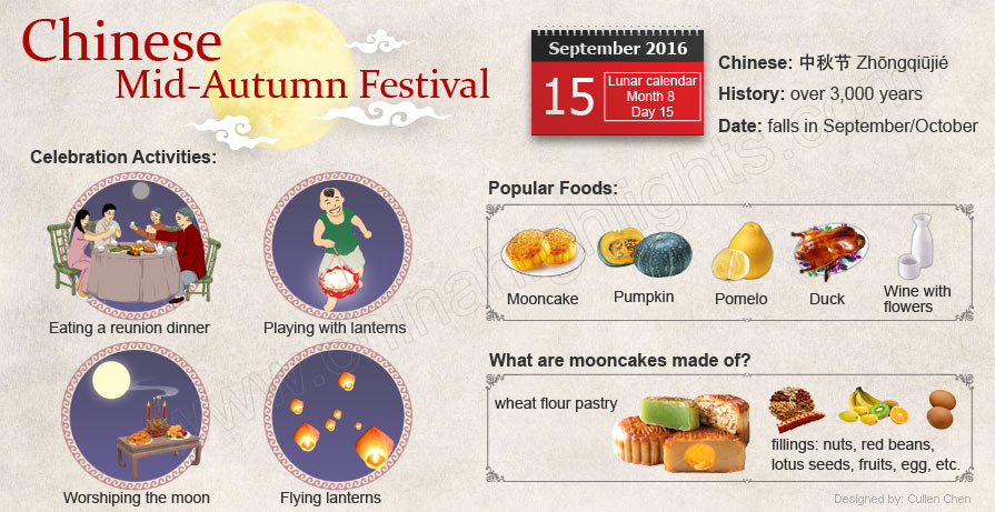 Mid-Autumn Festival 2016, See What Chinese People do on the Moon ...