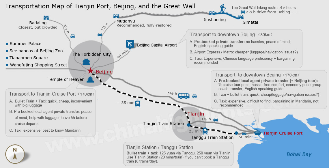 Transportation Map of Tianjin  cruise Port to Beijing