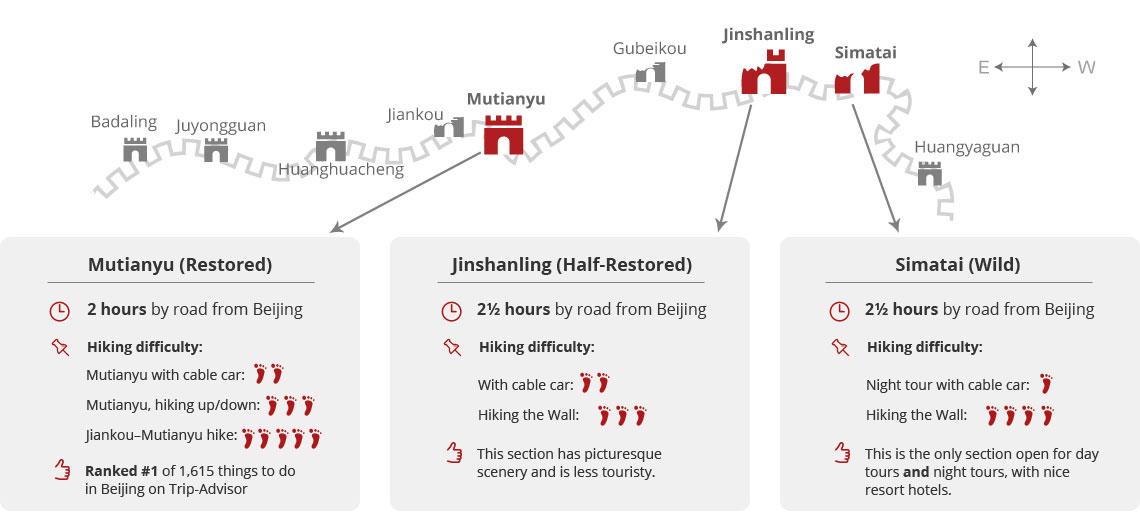 The Great Wall of China hiking map