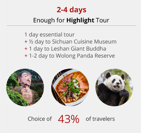 Chengdu 2-4 days tour