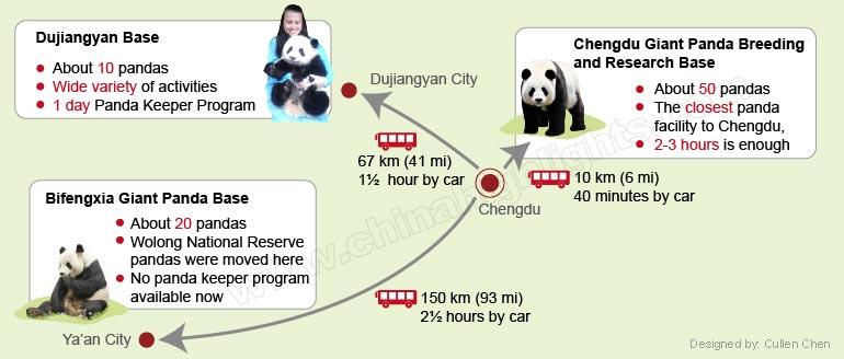 Three panda bases map guide