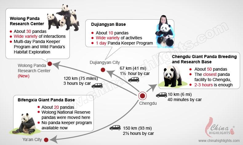 Four panda bases map guide