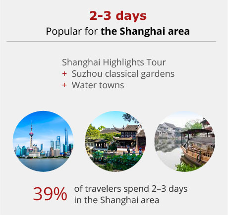 Shanghai 2-day tour option