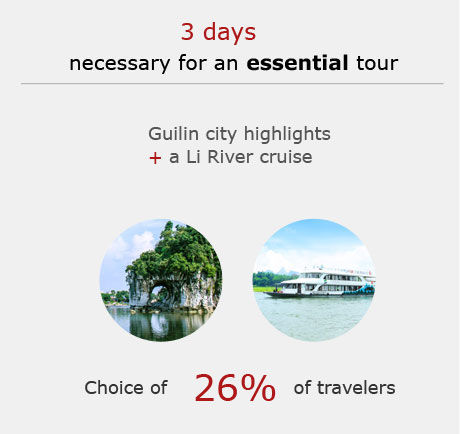 Guilin 3-day tour