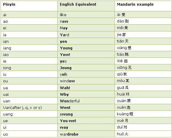 Learn english chinese audio