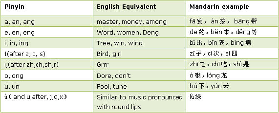 Pronunciation Problems: A Case Study of English