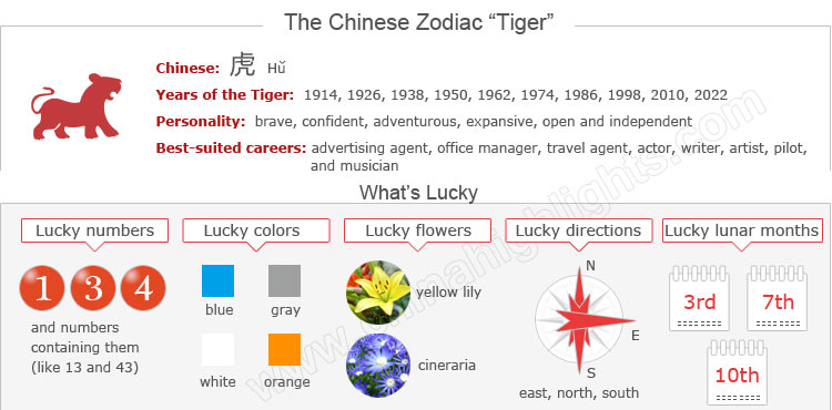 Information for the Chinese Zodiac tiger
