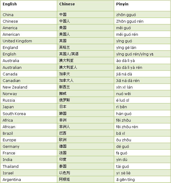 Names In Chinese