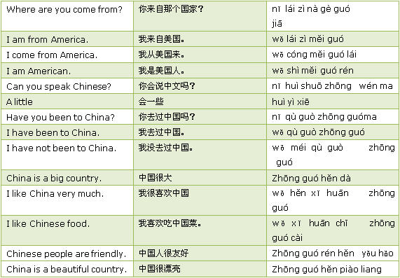 Learn Country Names in Chinese - Learning Chinese