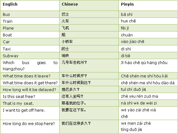 Learning Chinese - Getting Around in Chinese