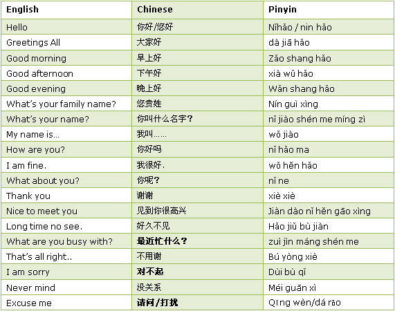 How to say hello and good morning in chinese meeting people in chinese frequently used words and sentences for meeting people m4hsunfo