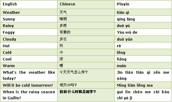 Weather in chinese how to talk weather in chinese frequently used words and sentences for weather m4hsunfo