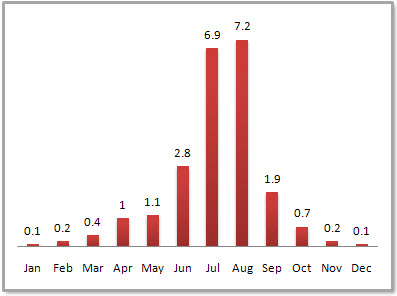 Beijing Average Monthly Precipitation