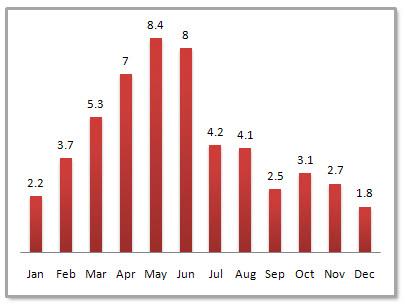 Changsha Average Monthly Precipitation