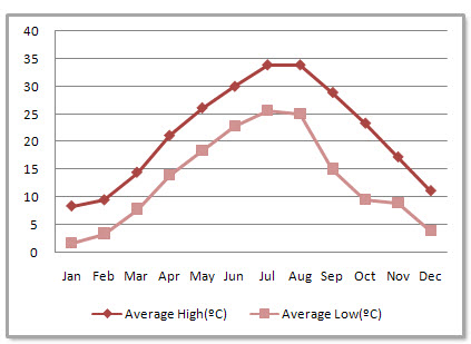 Changsha Average Monthly Temperatures