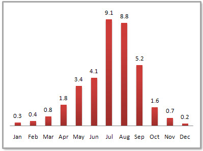 Chengdu Average Monthly Precipitation