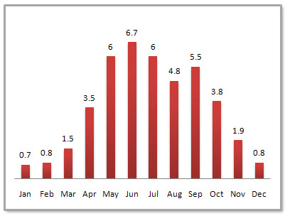 Chongqing Average Monthly Precipitation