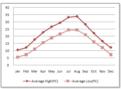 Chongqing Average Monthly Temperatures