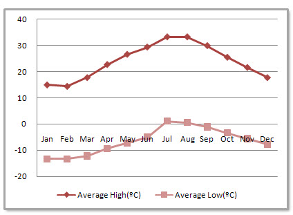 Fuzhou Average Monthly Temperatures
