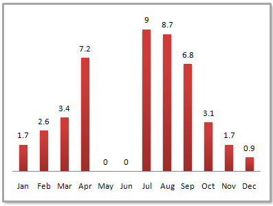Guangzhou Average Monthly Precipitation