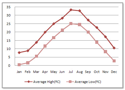 Hangzhou Average Monthly Temperatures