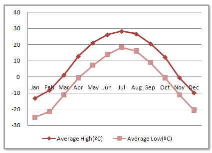 Harbin Average Monthly Temperatures