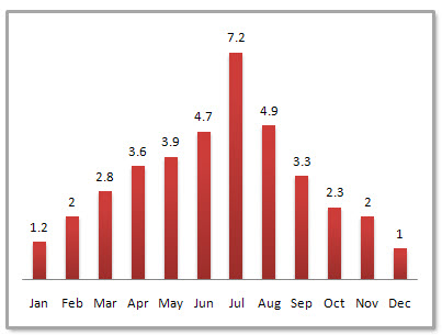 Hefei Average Monthly Precipitation