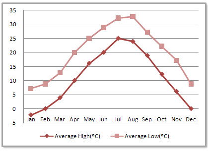 Huangshan Average Monthly Temperatures