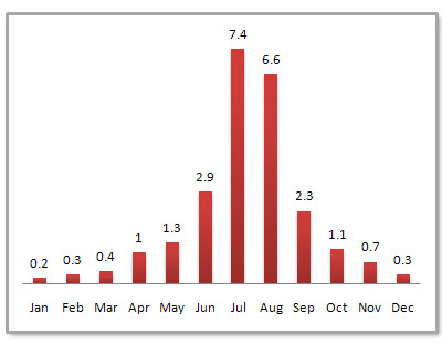 Jinan Average Monthly Precipitation