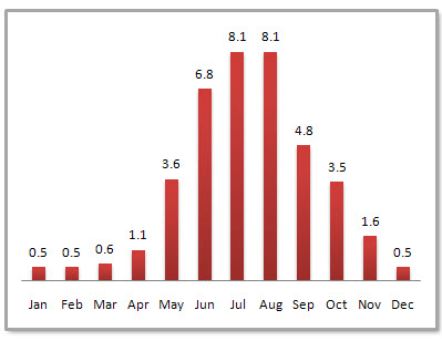 Kunming Average Monthly Precipitation