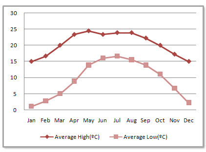 Kunming Average Monthly Temperatures