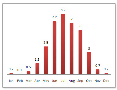 Lijiang Average Monthly Precipitation