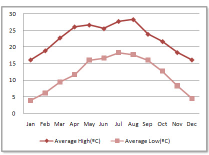 Lijiang Average Monthly Temperatures