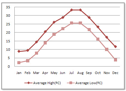 Nanchang Average Monthly Temperatures