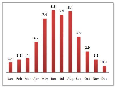 Nanning Average Monthly Precipitation