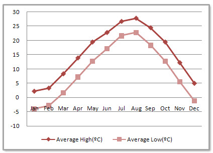 Qingdao Average Monthly Temperatures