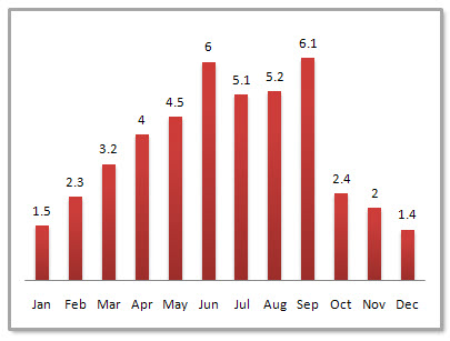 Shanghai Average Monthly Precipitation