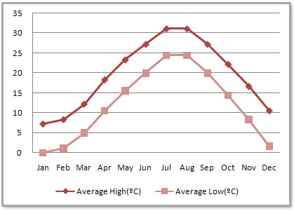 Shanghai Average Monthly Temperatures