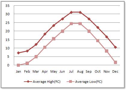 погода шанхай в мае 2015 страховым взносам году