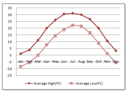 Tianjin Average Monthly Temperatures