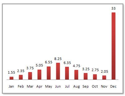 Wuhan Average Monthly Precipitation