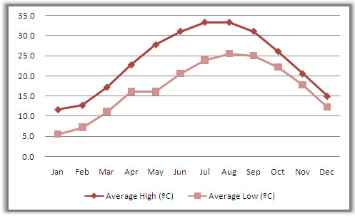 Yangshuo Average Monthly Temperatures