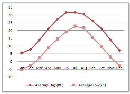 Zhengzhou Average Monthly Temperatures
